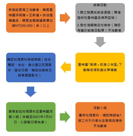proimages/全聯商品禮券兌領流程.png